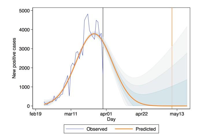 Previsioni sulla fine del coronavirus in Italia