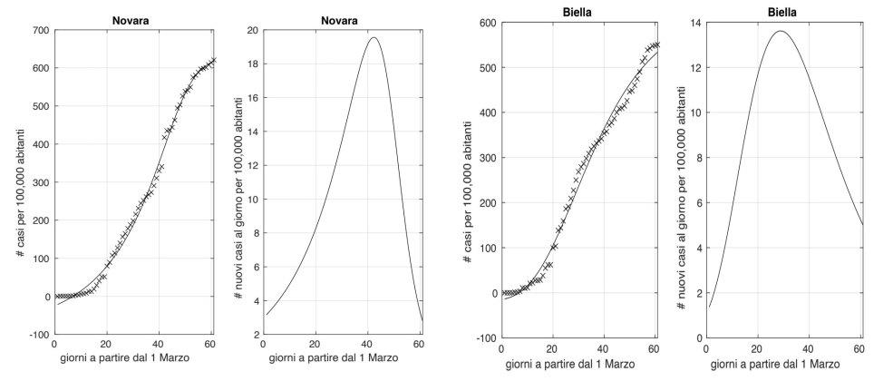 Novara biella coronvirus