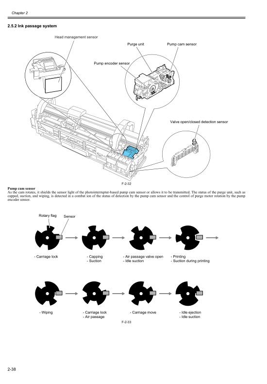 Canon iPF700 710 Service Manual