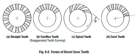 Helical Gear Calculations, Crossed Helical Gear Meshes