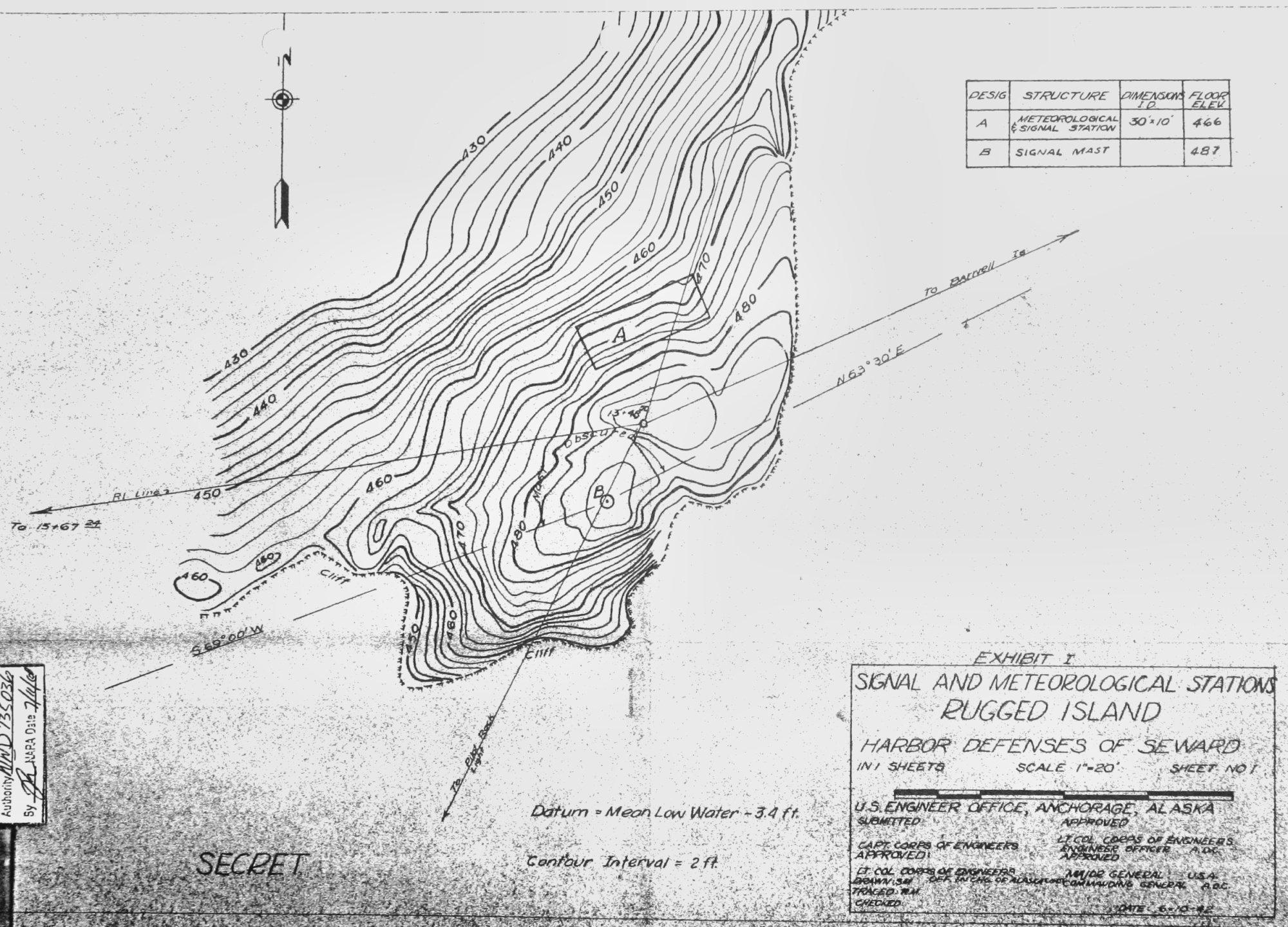 Seacoast Defense Documents