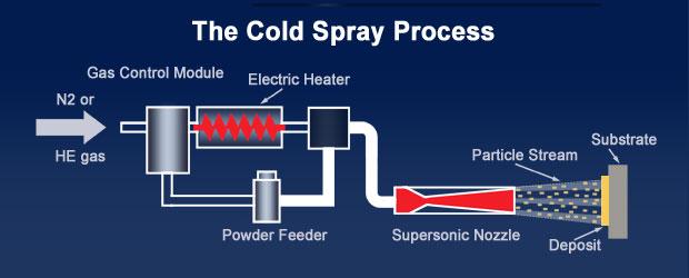 Diagram Of Nitrogen Cold Spray