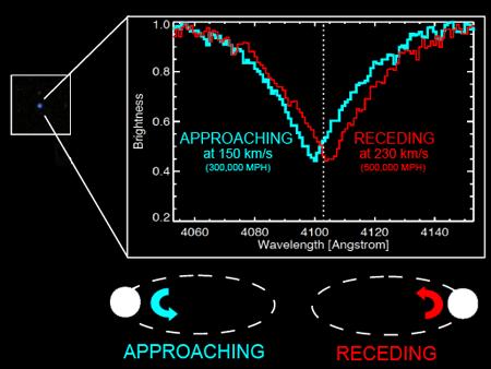 Doppler Shifted Spectrum of Binary White Dwarf System