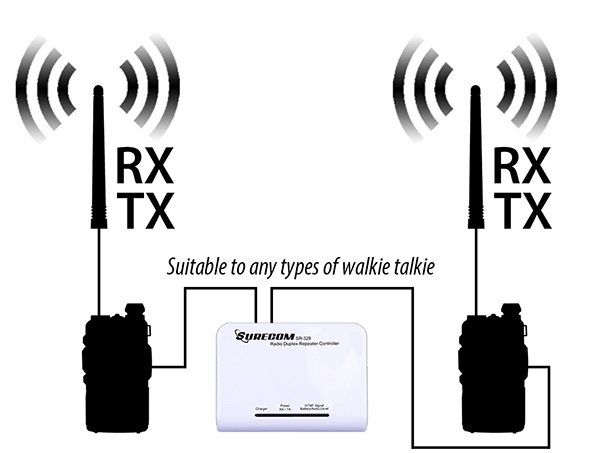 Surecom Sr-628 Duplex Repeater Vhf / Vhf, Uhf / Uhf, Vhf