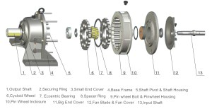Industrial Gearbox Knowledge Summary