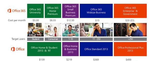 أسعار الترخيص لـ Microsoft Office 2013 الجديد تسربت