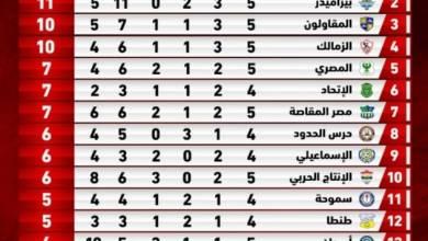 صورة الأهلي يتصدر الدوري المصري