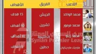 Photo of تقرير حصري لمباريات الجولة ال18 من بطولة الدوري السوري الممتاز لكرة القدم موسم 2020/2019: