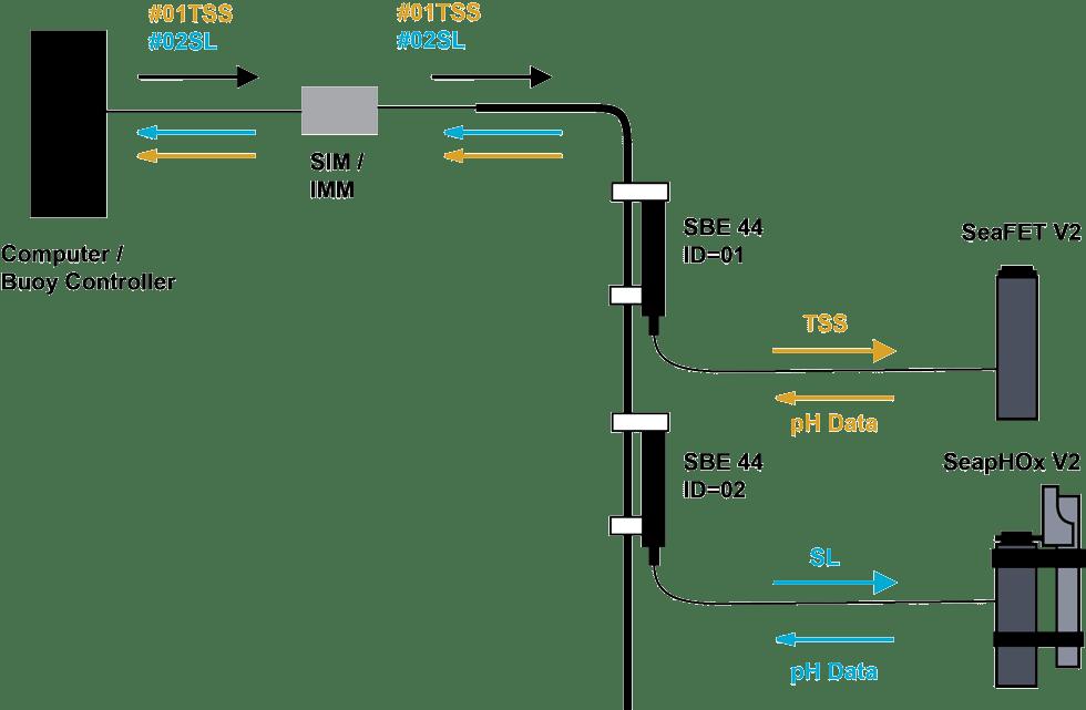 Enabling Inductive Modem Communication for the SeaFET V2
