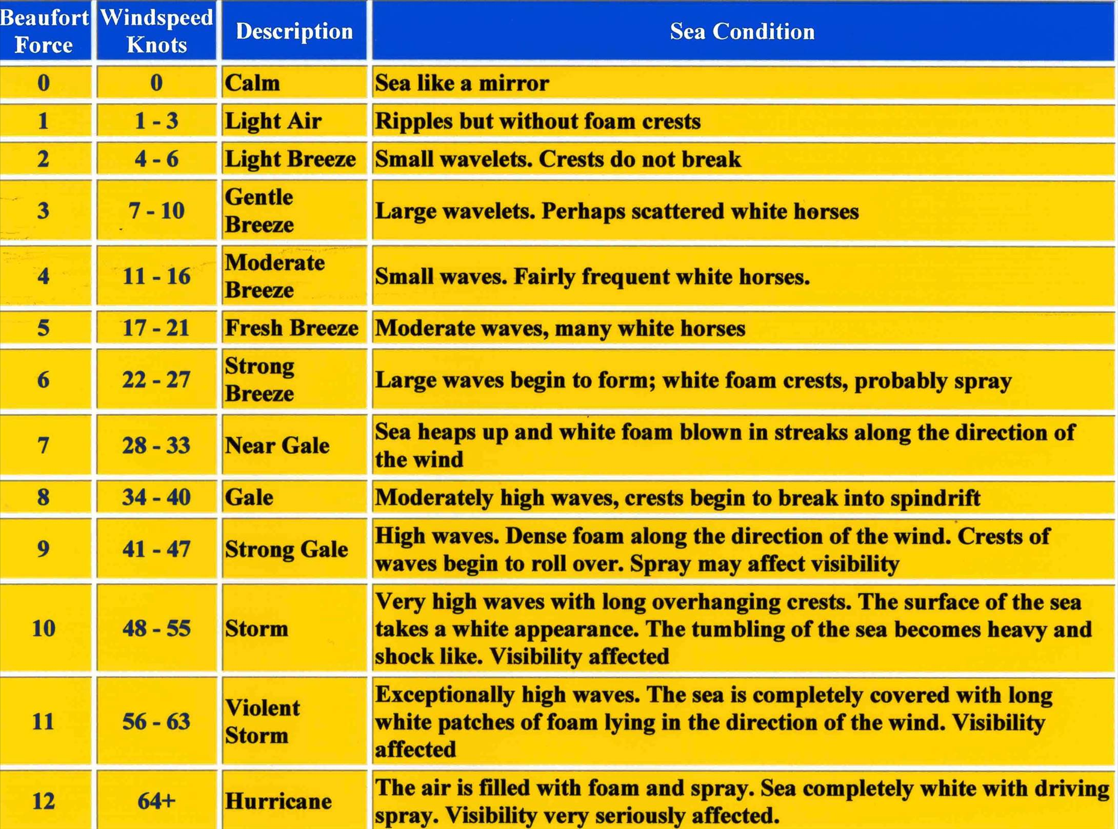 Windsurfing Beaufort Wind Scale Small Photo