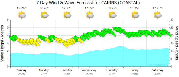 Cairns Weather- Kiteboarding Cairns Australia