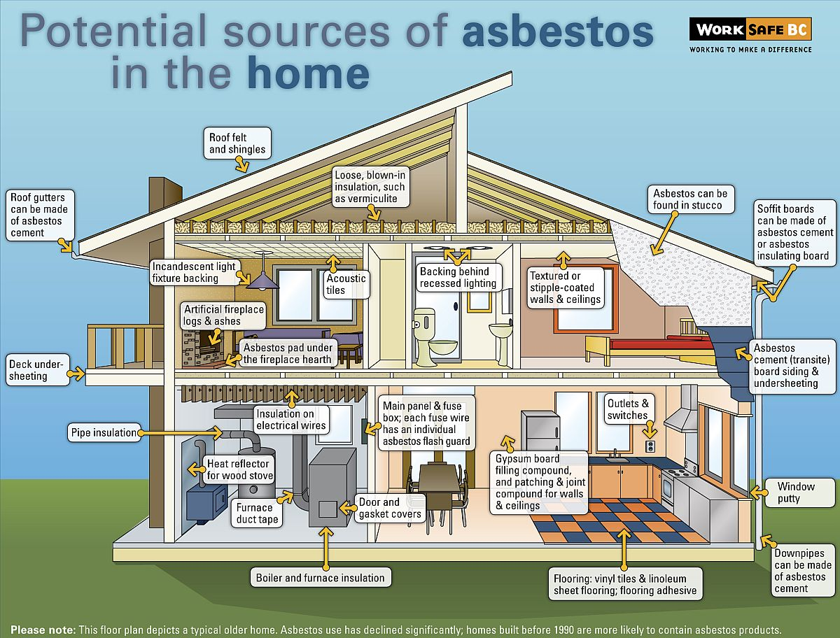 Image result for asbestos