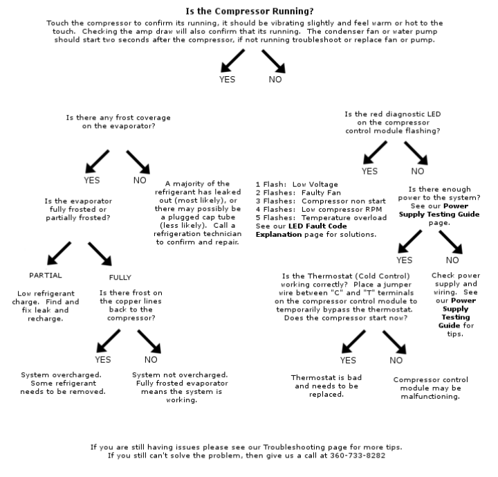 Have you used the flow chart above but found that it doesn   relate to your problem here are some additional potential problems and their causes also troubleshooting marine boat refrigeration efficient deck rh seafreezeinc