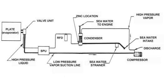 Refrigerator compressor circuit diagram periodic diagrams science 100 refrigerator compressor wiring diagram samsung asfbconference2016 Images