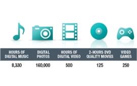 Recursos econômicos do Ultrathin Laptop HDD