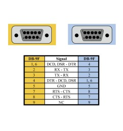 db9 null modem cable sealevelca213 db9f to db9f null modem pin out diagram [ 1000 x 1000 Pixel ]