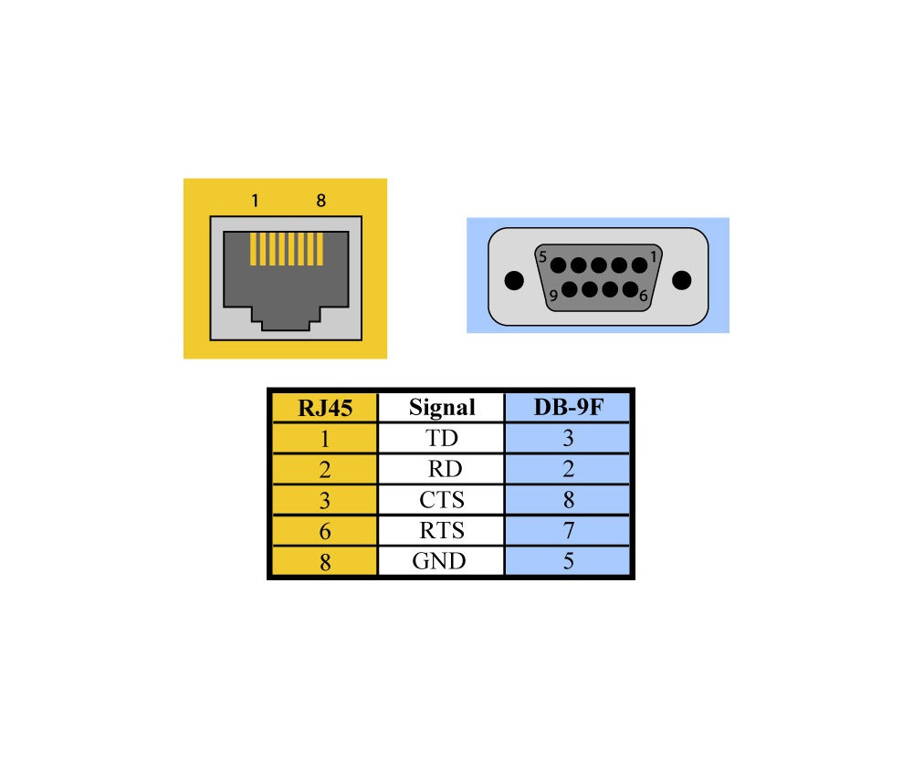 hight resolution of modular adapter db9 female to rj45 sealevel db9 to rj45 wiring diagram