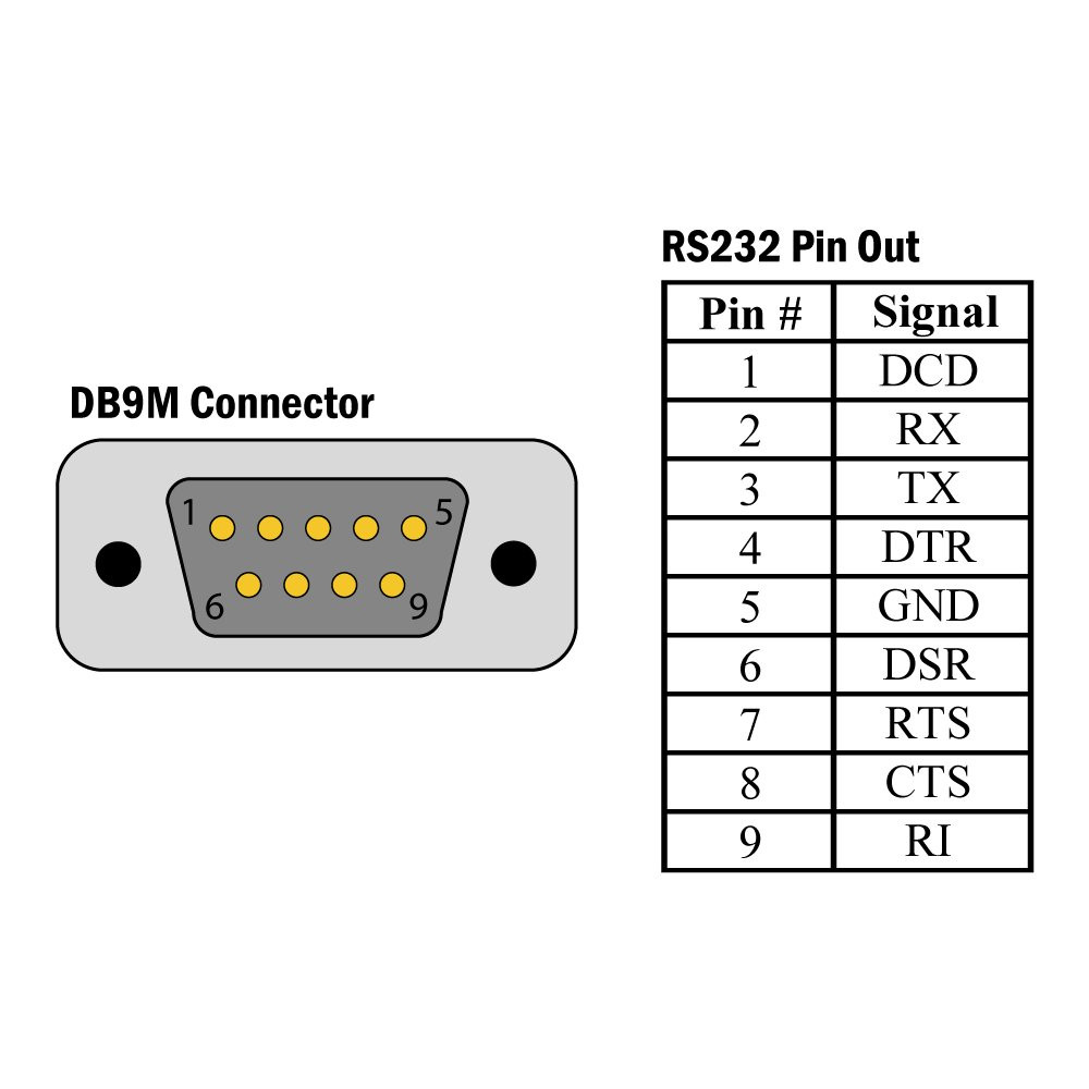medium resolution of 2401 db9m rs 232 pin out diagram
