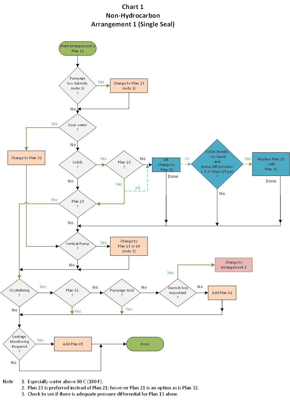 medium resolution of chart 1 arr 1 non hc piping plan