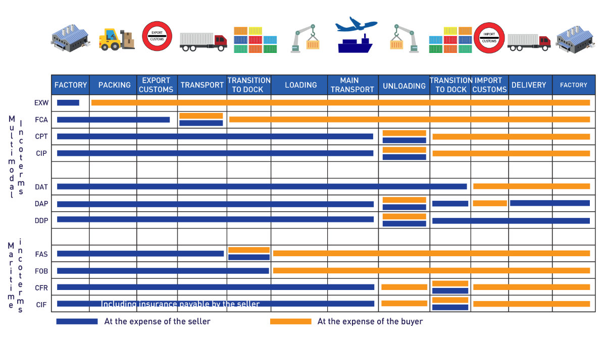 Incoterms SEALOGIS