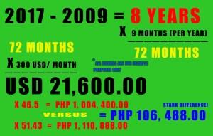 Peso - Dollar exchange rates.