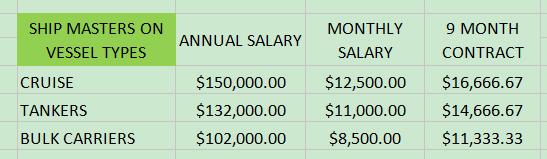 Captain's salary on the three ship types