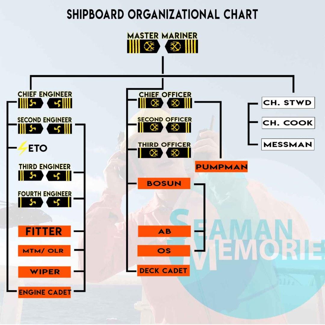 Shipboard Organization structure