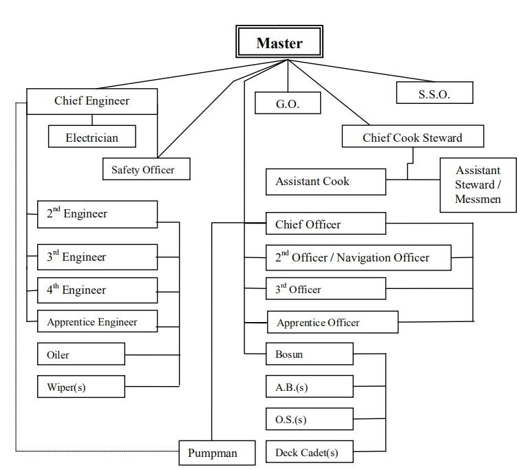Variation of Shipboard Organizational Plan