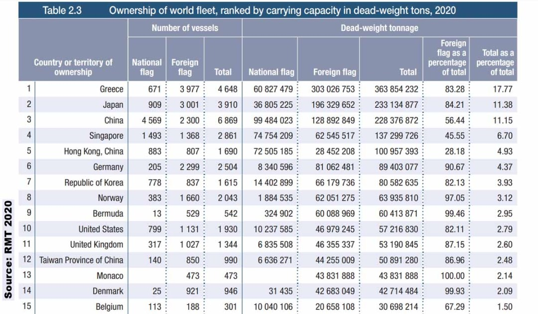 Ownership of world fleet, ranked by carrying capacity in dead-weight tons, 2020