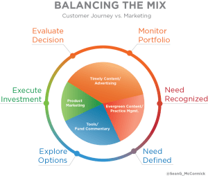 Customer_Journey_Marketing_Mix