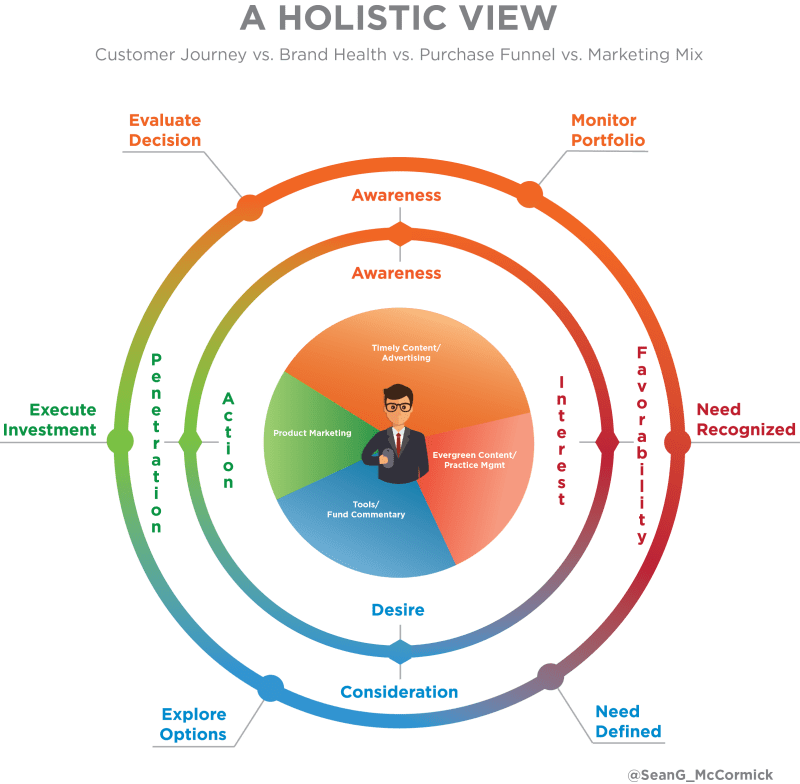holisticview_financialadvisors_salesfunnel