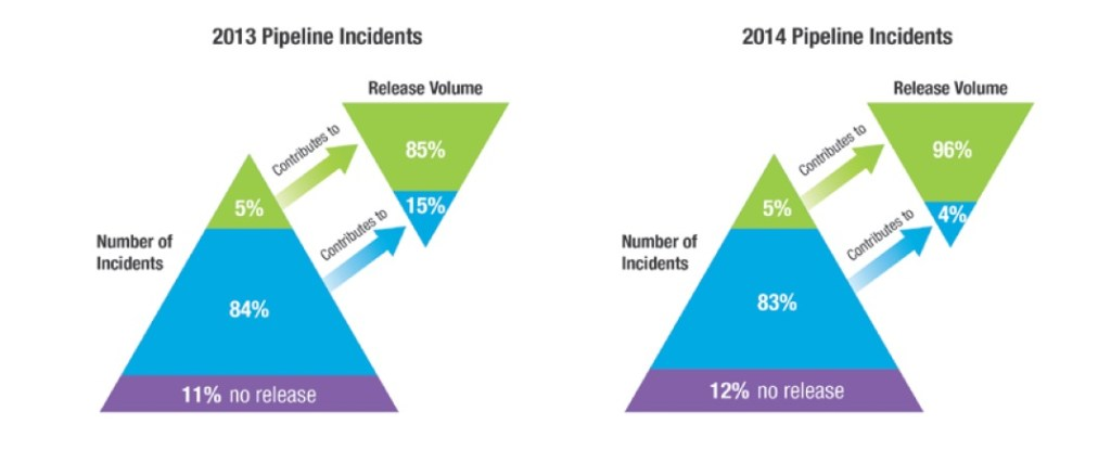 "Number of Alberta Pipeline Incidents and Volume of Releases, 2013-2014. Source: Auditor General of Alberta, ""Report of the Auditor General of Alberta"" (March 2015), 49."