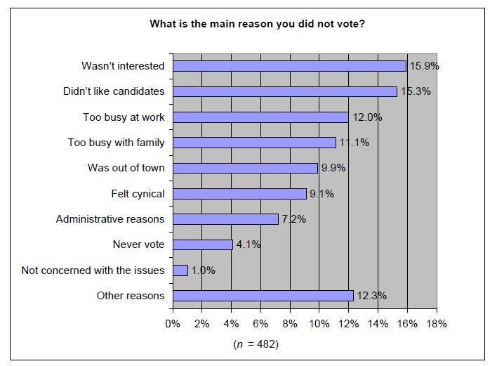 "From Elections Canada, ""Results of the Public Opinion Survey at the 2004 General Election"" (2005)"