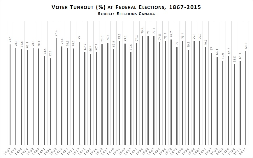 Voter Turnout 1867-2015
