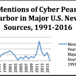 Cyber Pearl Harbor: A 25 Year Retrospective