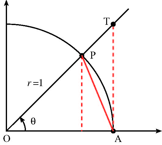 Computing Limits II: The Squeeze Theorem