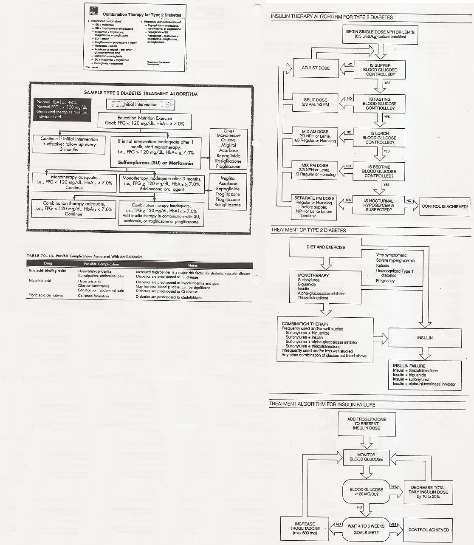 Diabetes Treatment Algorithms