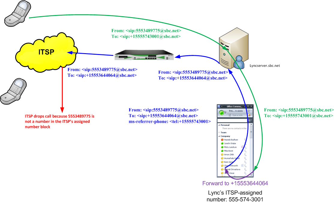 sip call flow diagram two wire pressure transmitter wiring sbc 1000 2000 4 1 x lync 2013 forwarding integration to an itsp withouthistory png