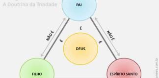 Teologia em foco: A Doutrina da Trindade