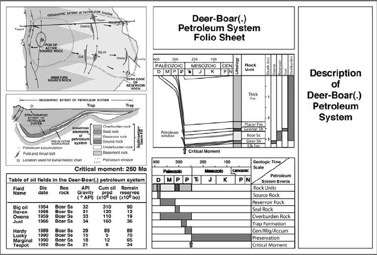 Folio sheet showing the petroleum system map, cross