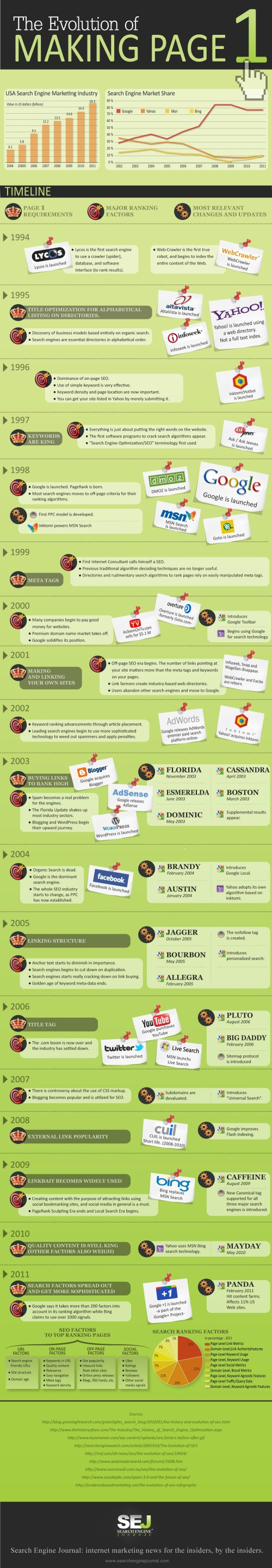 The Evolution of Making Page 1[INFOGRAPHIC]