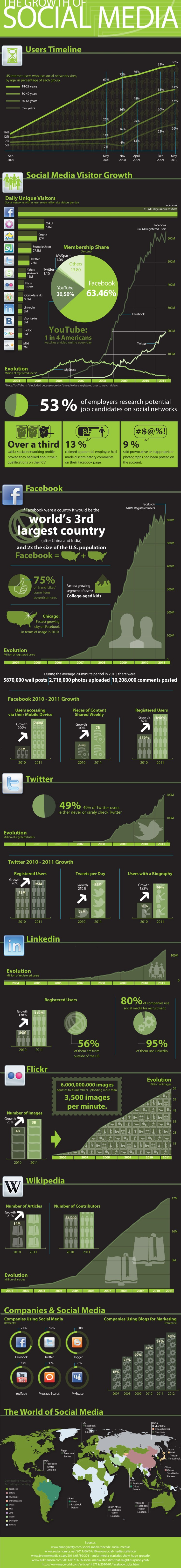 The Growth of Social Media: AnInfographic