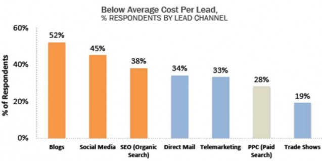 Chart - Below Average Costs Per Lead By Channel