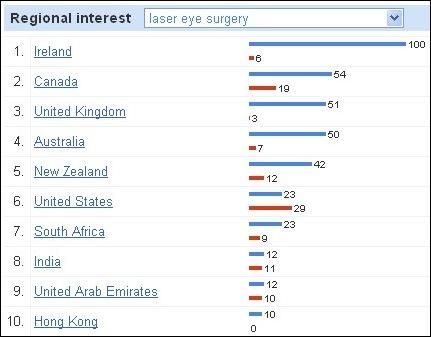 regional laser eye surgery