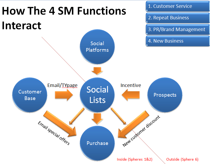 Ensuring Social Media Roi  Part Two  The 4 Functions Of Social Media