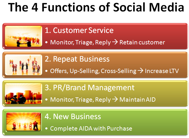 How to Get Social Media ROI, Part One