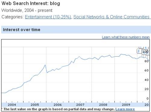 blog interest