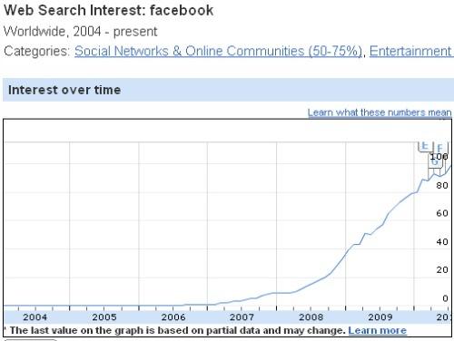 facebook interest