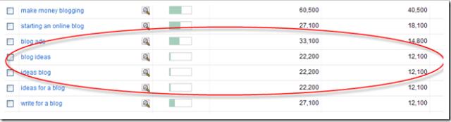 Blog Ideas via Google Keyword Tool