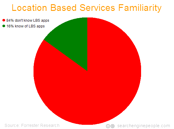 2010-location-based-services-familiarity
